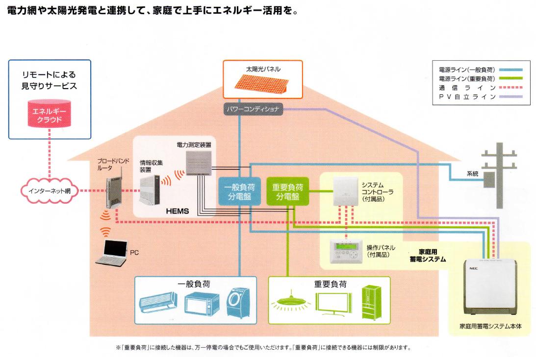 蓄電池システム