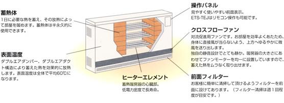 畜熱暖房機